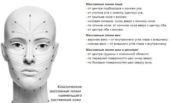 Техніка пластичного масажу